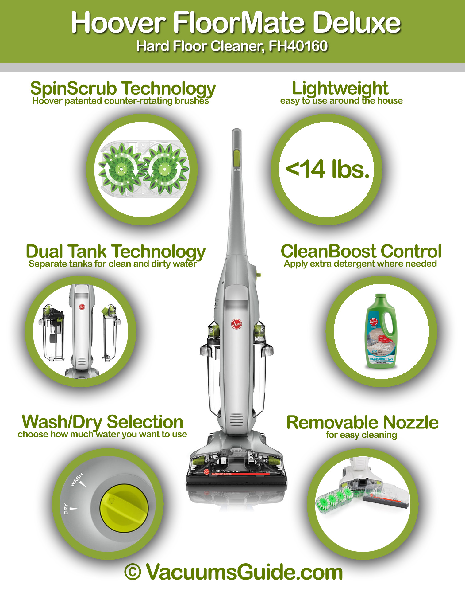 Hoover Floormate Deluxe Features