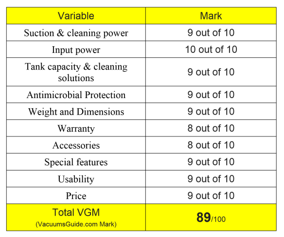 Table ratings for Bissell SpotBot Pet