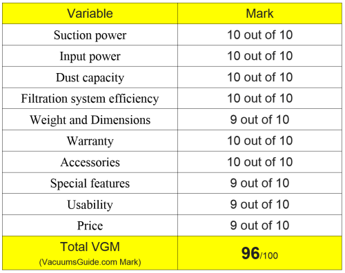 table ratings Shark Rotator TruePet Lift-Away NV652