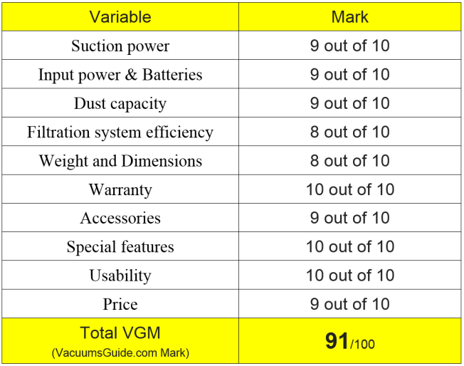 Table ratings for Bissell Anna 1422 Cordless