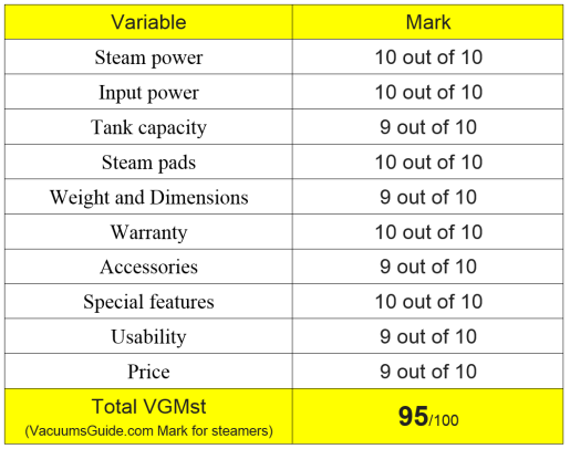 Table ratings for Bissell Powerfresh 1940 steam mop