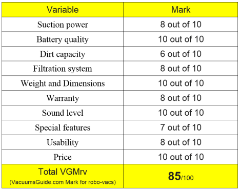 Table ratings for iLife V5 Pro