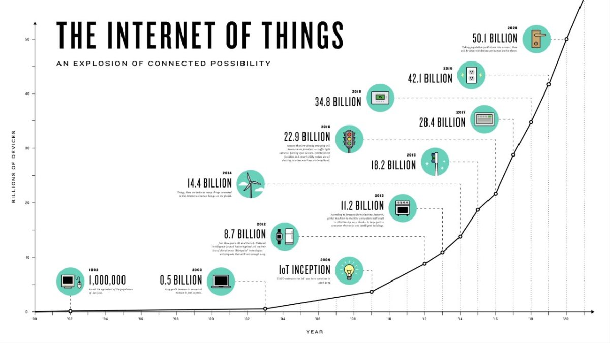 Internet-of-things-Change