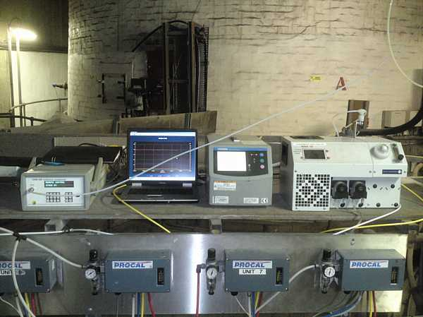 Emissions Test Gas Analysis Equipment