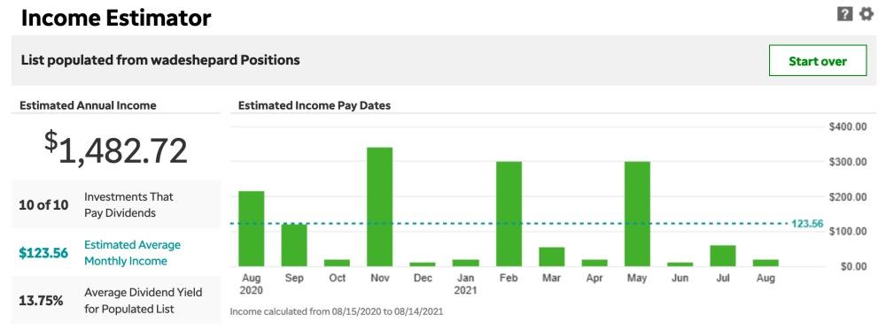 Dividend income 2
