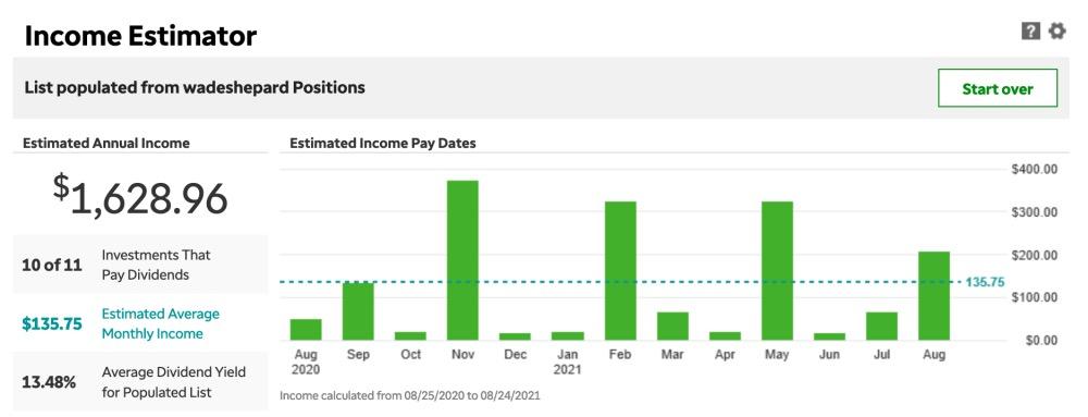 Dividend earnings