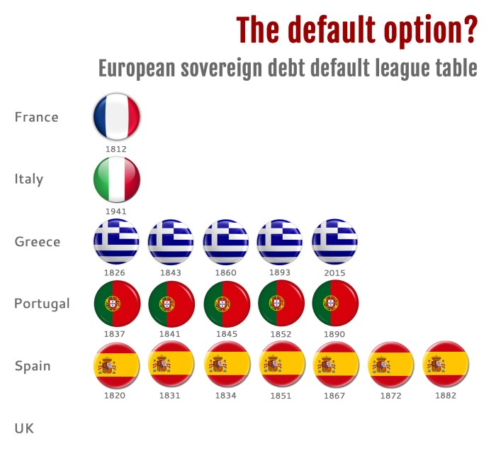 European sovereign debt league table