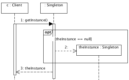 notice that in the sequence diagram the two classes become three, because  we need to interact with the getinstance method (which is class scoped) and  with