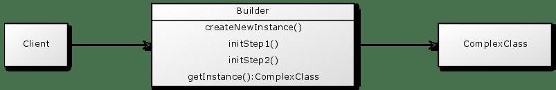 builder.class.diagram