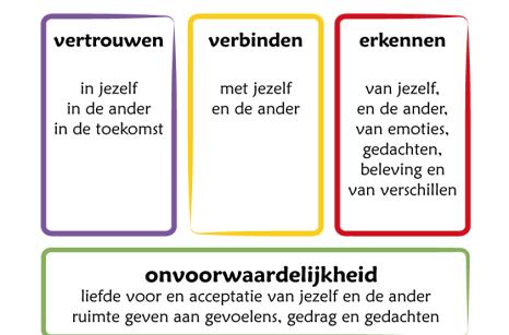 inhoudelijk-model1