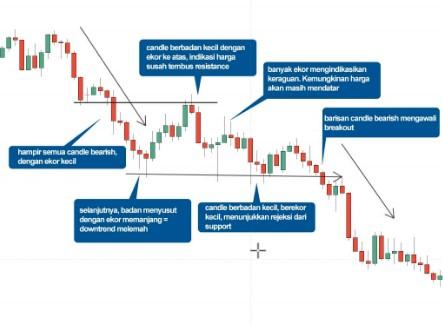 Manipulasi FX Rate, Mantan Eksekutif HSBC Diadili | Berita Forex