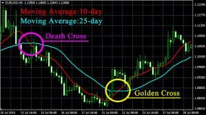 Perbedaan Golden Cross Dan Death Cross Pada Trading