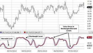 Cara Trading Menggunakan Strategi Stochastic Olymp Trade
