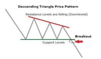 Price Pattern