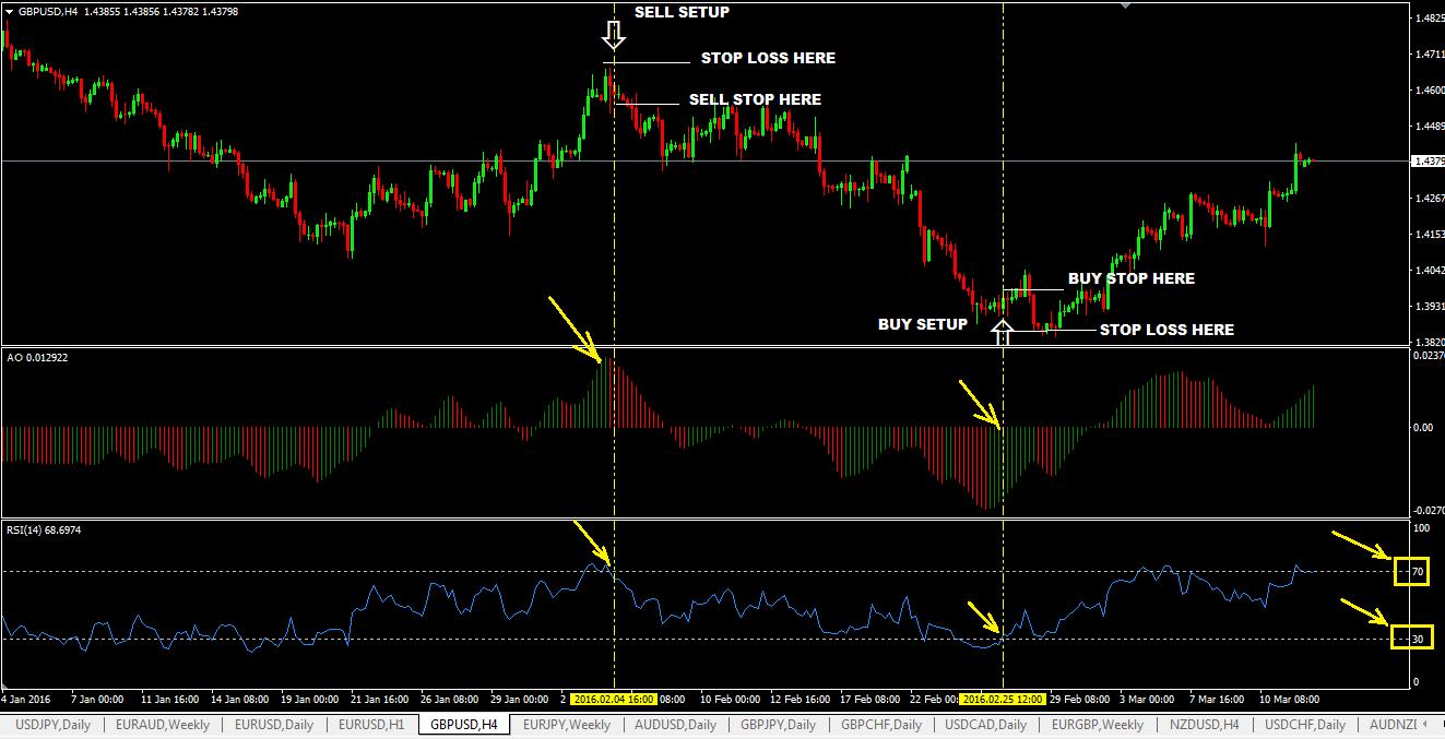 Indikator Teknis Terbaik untuk Trading Harian