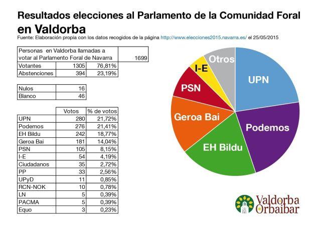 Elecciones al Parlamento Foral de Navarra en los pueblos de Valdorba.
