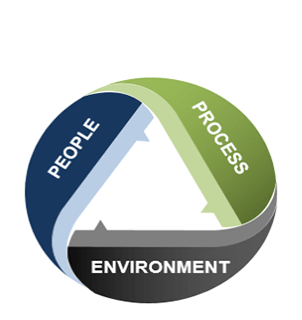 people-process-environment