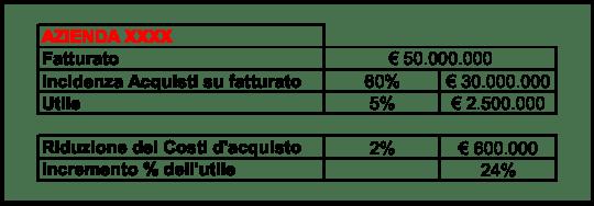 riduzione_costi_di_acquisto