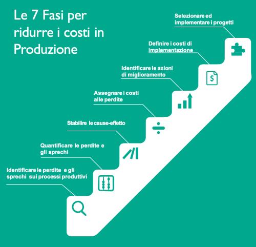 riduzione_costi_di_produzione