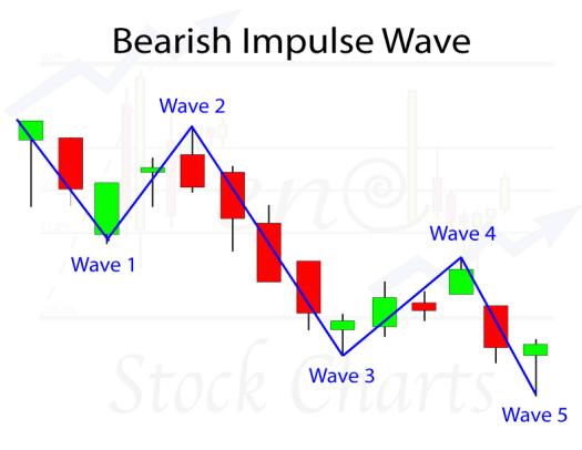 Bearish Impulse Wave