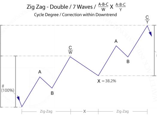 Bullish Double Zig Zag