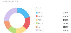 asset allocation for etoro copyfunds