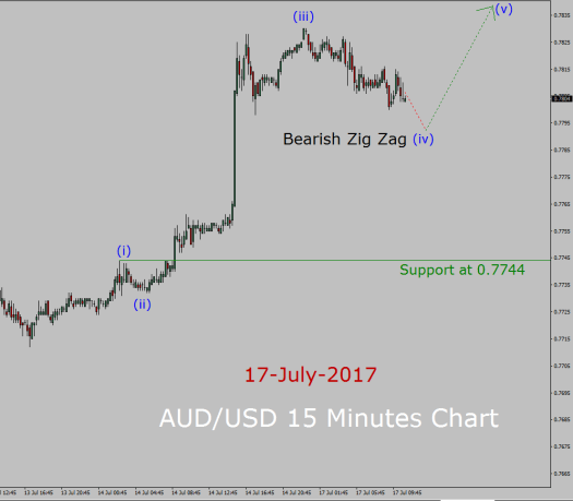 AUD/USD Forecast today