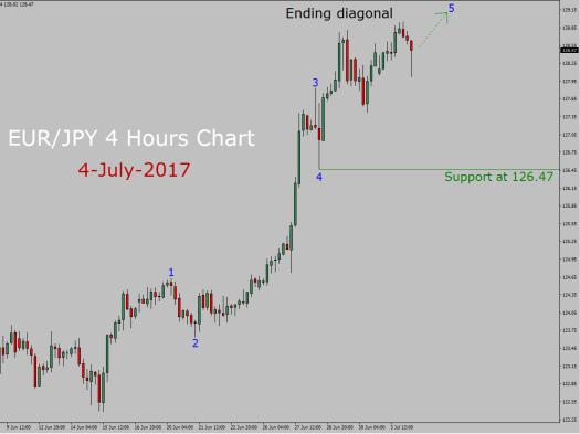 EUR/JPY Elliott Wave Analysis