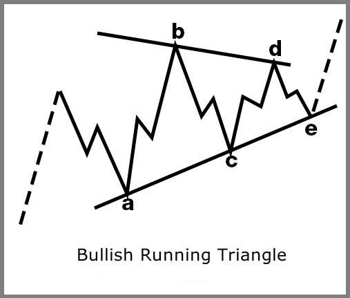 Bullish Running Triangle