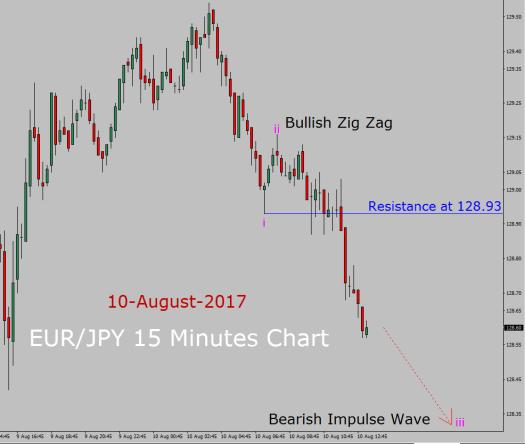 EUR/JPY Elliott Wave Forecast