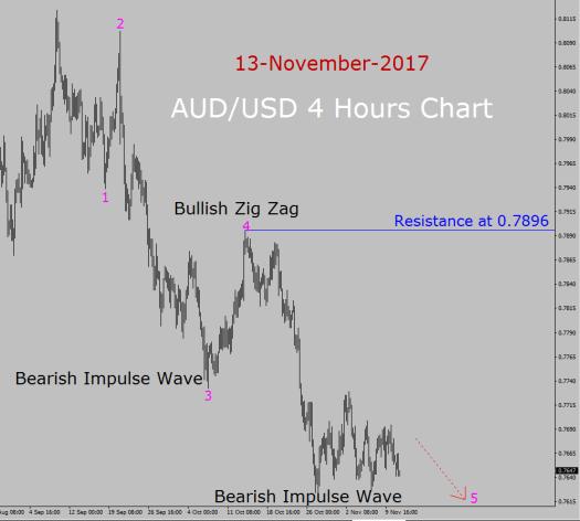 AUD/USD Elliott Wave Forecast