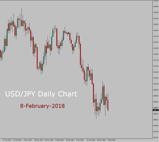 USD/JPY Long term forecast