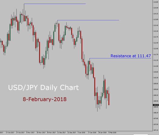 USD/JPY Forecast today