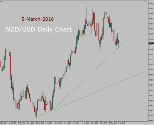 NZD/USD Forecast today