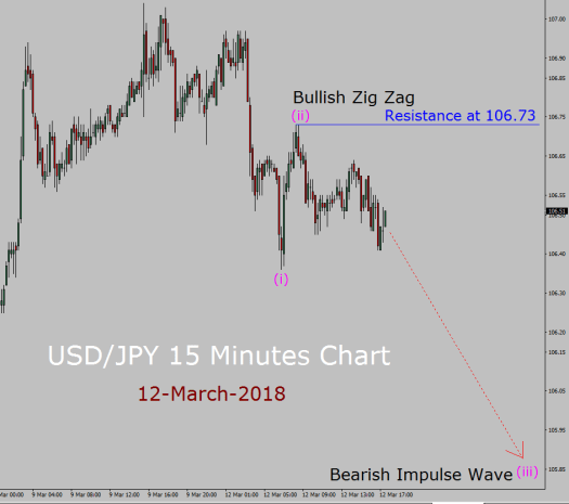 USD/JPY Elliott Wave Forecast