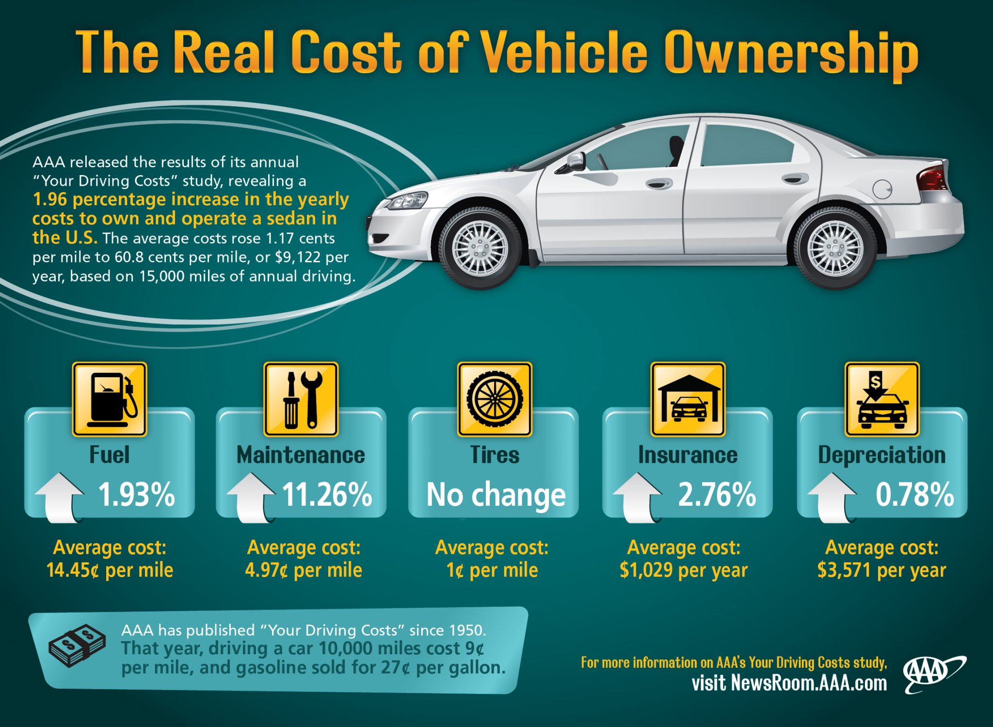 Valley Chevy The Real Cost Of Owning A Vehicle