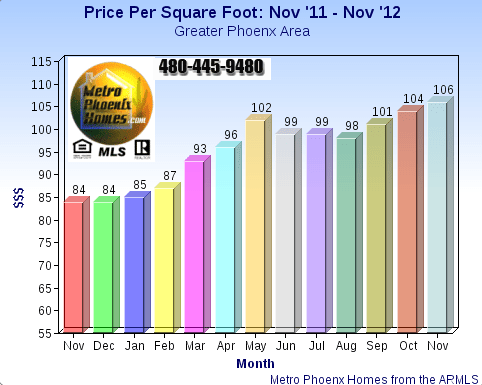 Chart indicating price per square foot is still rising the Housing Market Phoenix