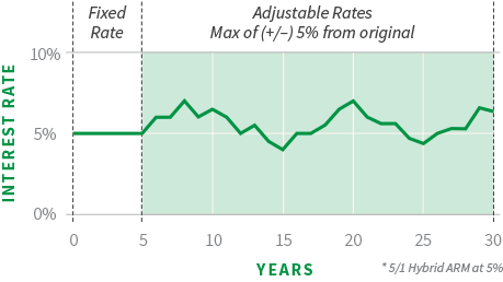 Loan rates mortgage