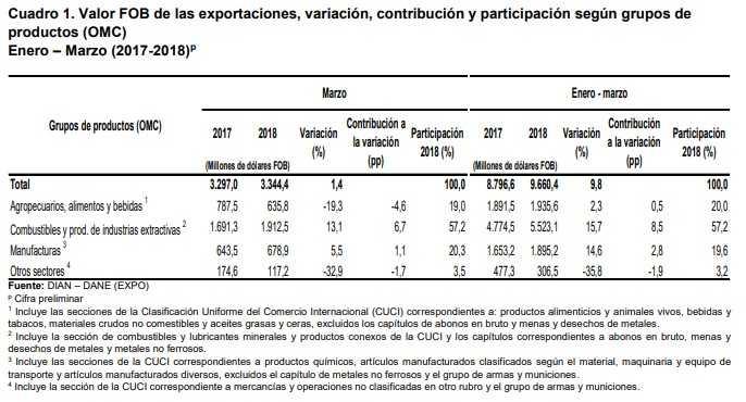 Las exportaciones tuvieron una subida de 1,4% en marzo, jalonadas por combustibles