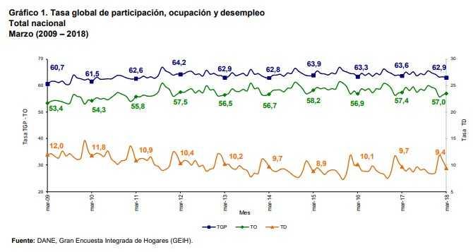 Desempleo en marzo en Colombia se ubicó en 9,4 %