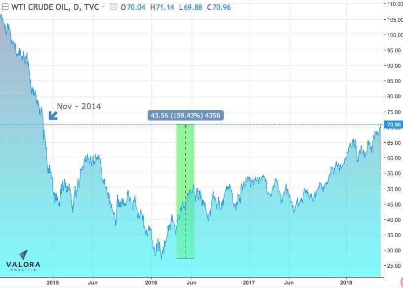 El petróleo superó los 70 dólares por barril