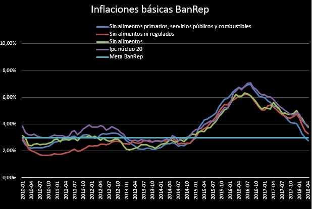 Peso corta racha de caídas tras reporte de inflación en EU