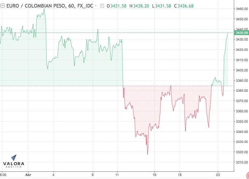 El petróleo sube un 0.52% y cierra en US$68.05