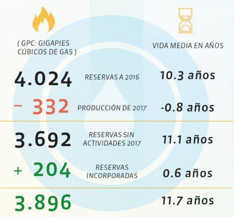 Reservas petroleras del país aumentaron a 5,7 años en 2017