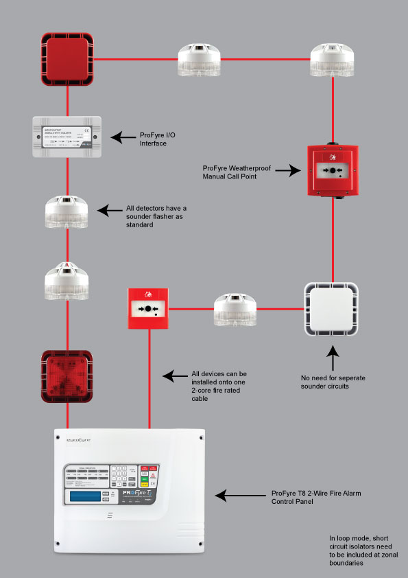 Addressable Smoke Detector Wiring Diagram Roslonek on hard wiring smoke alarm diagram