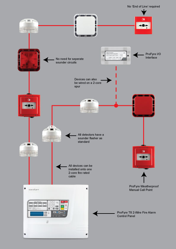 2wire Smoke Detector Wiring Diagram as well Wiring Diagram Fire Alarm To Ansul Syste M further First Alert Smoke Detector Wiring Diagram additionally Understanding Shed Plans Blueprints moreover Burglar Alarm Test Guide. on simplex fire alarm wiring diagrams