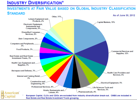 ACAS Diversification 2Q12