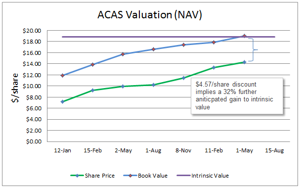ACAS Valuation Graph 1Q13