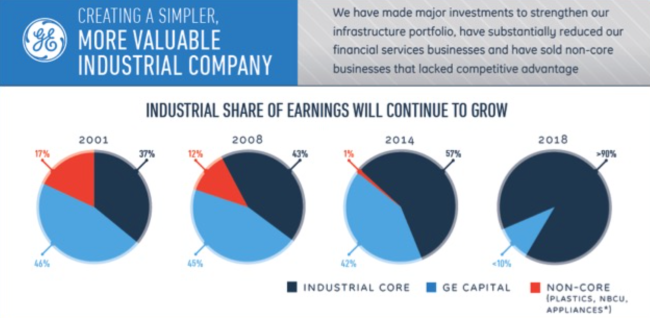 GE Core vs Cap Pie Charts