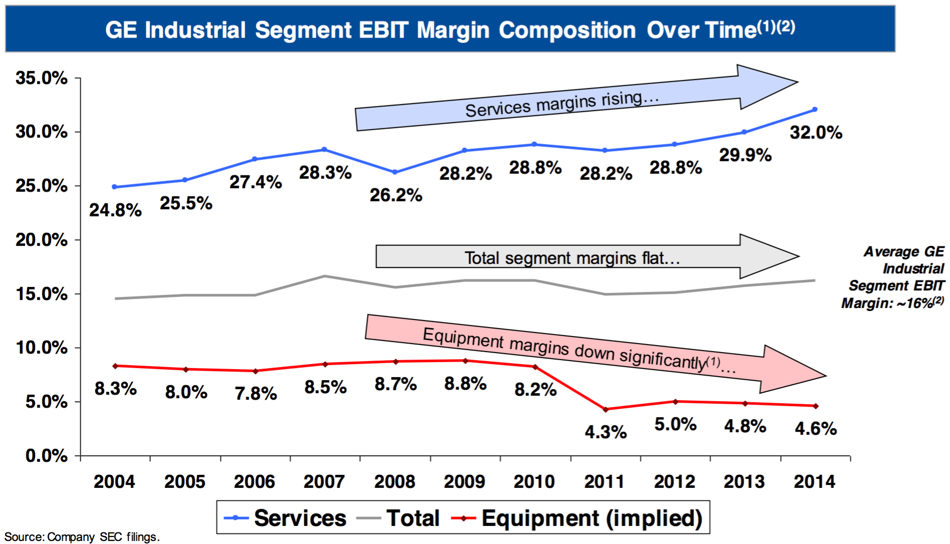 General Electric pany GE Investment Thesis Value by George